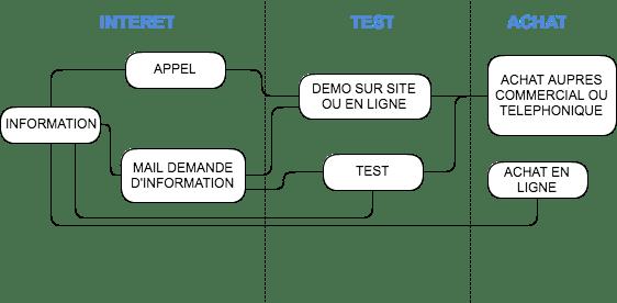 Diagramme processus d'achat Médiabat