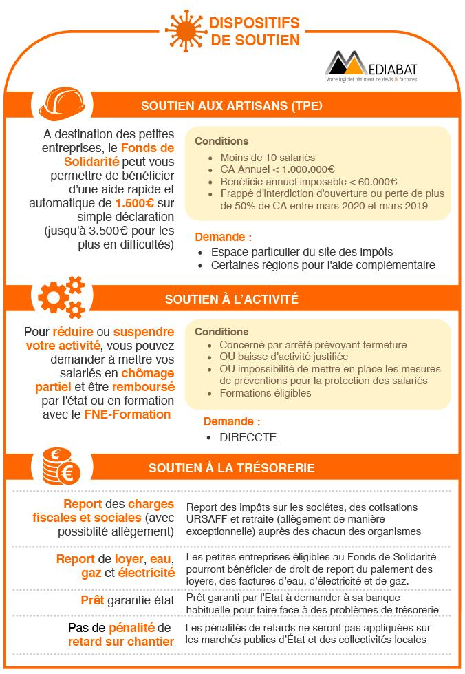 Coronavirus : Mesures de soutien des entreprises