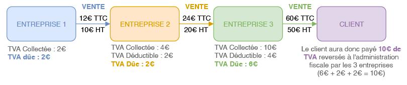 Schéma explicatif de la déclaration de TVA artisan du bâtiment