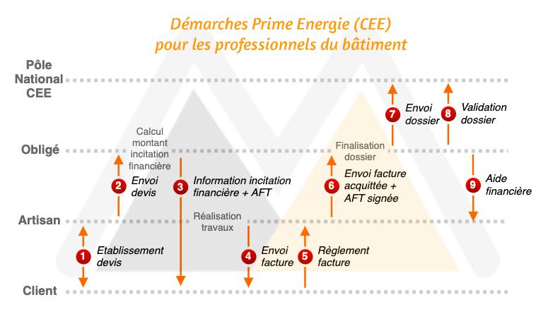 Démarches prime énergie CEE
