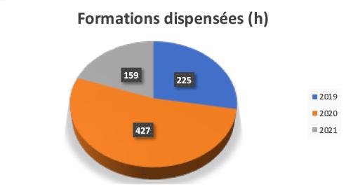 Formations dispensées en nombre d'heures