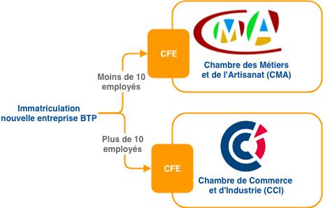 Cr ation entreprise b timent les premi res formalit s 3 5 - Immatriculation chambre des metiers ...