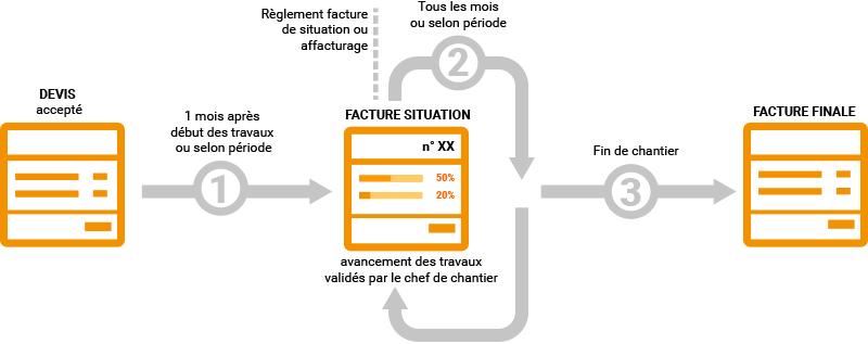 Infographie dispositif situation de travaux bâtiment btp