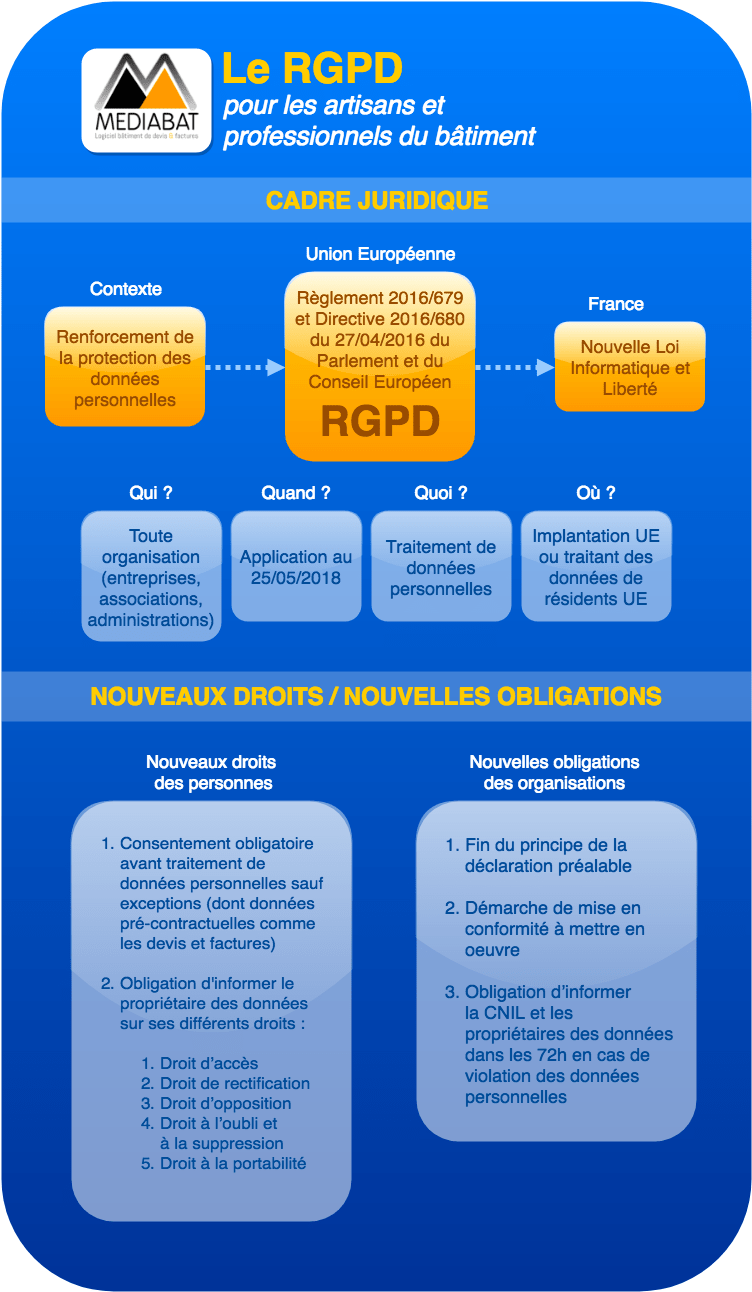 Infographie RGPD artisan