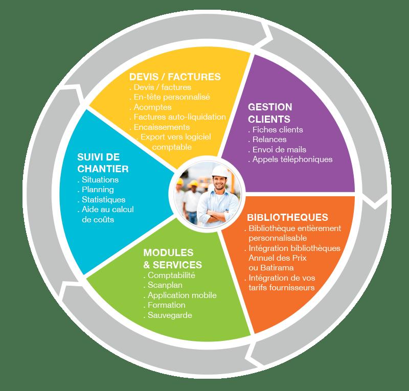 Fonctionnalités logiciel Médiabat