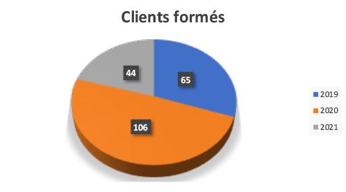 Nombre de clients formés