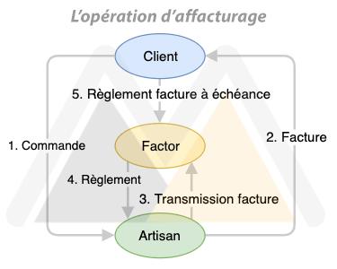 processus affacturage